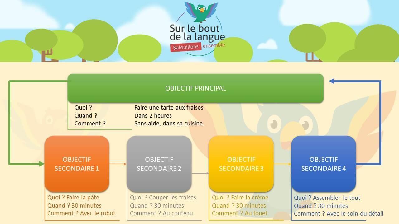 Séquençage apprentissage anglais