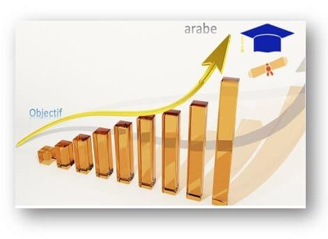 Apprendre l'arabe : 5 étapes pour commencer facilement