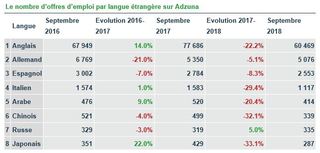 offre_emploi_langues_2018
