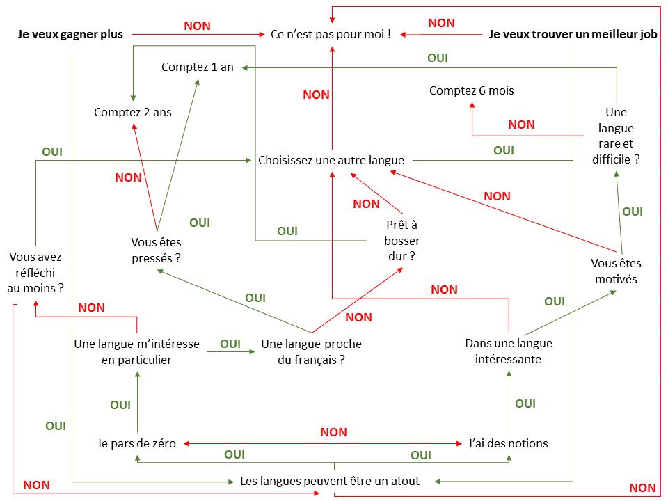 Conseil_choisir_langue